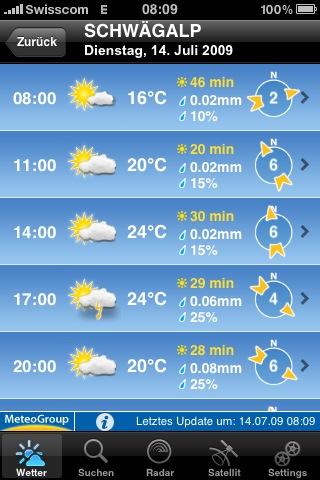 So präsentierte sich das Wetter in der Theorie...